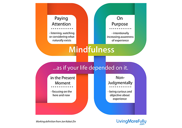 Mindfulness increases happiness